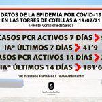 DATOS COVID 19 19 02 21